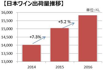 日本ワイン出荷量推移