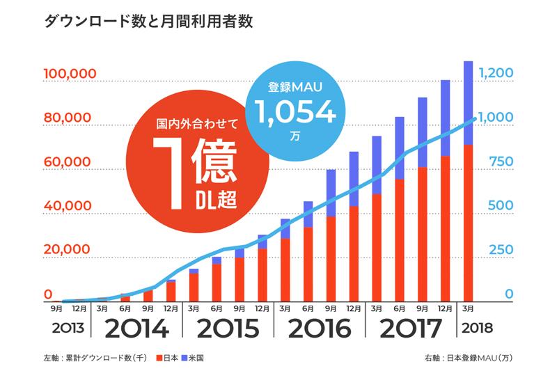 メルカリ/過去最高額で売れた商品初公開、累計取引数2.8億回