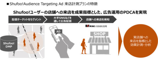 Shufoo! Audience Targeting Adイメージ