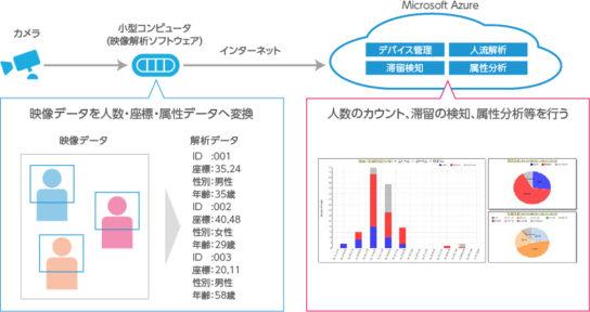 人流解析サービス「JINRYU」イメージ