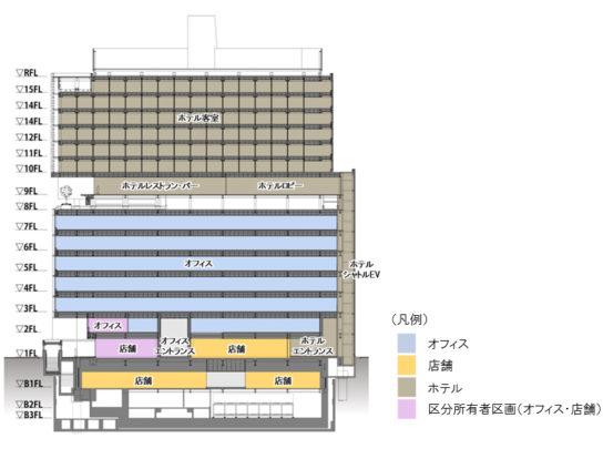 オフィス、ホテル、商業店舗からなる複合施設