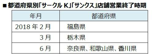 都道府県別サークルK、サンクス店舗営業終了時期