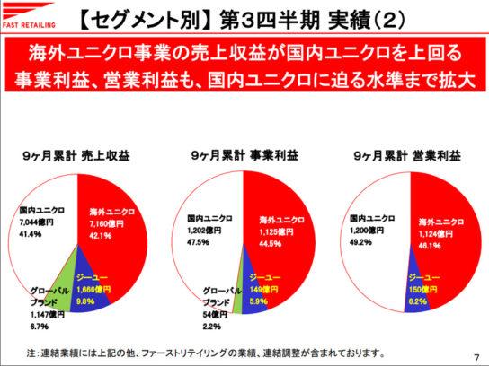 海外ユニクロの売上が国内ユニクロを上回る