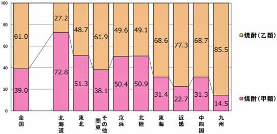 RDS-POS2017年1月~12月合計 焼酎甲類・乙類 販売金額構成比(%)