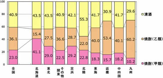 RDS-POS 2017年1月~12月合計 焼酎甲類・乙類・清酒 販売金額構成比(%)