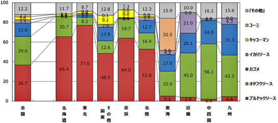 RDS-POS2017年1月~12月合計 ソース主要メーカー別 販売金額シェア(%)