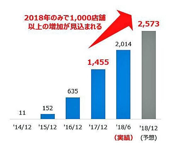 セミセルフレジの導入店舗数の推移