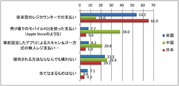 20180726manhattan1 - 日本の買物事情/キャッシュレス化に遅れ、ポイントに高い期待