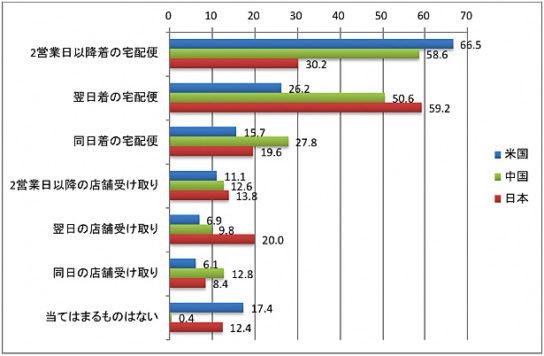 ECサイト、カタログ通販などで、どの配送サービスが最も重要か?(複数回答可)