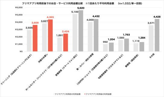 フリマアプリ利用によるお店やサービスの利用金額比較