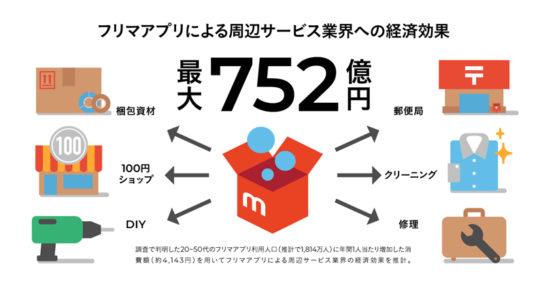 フリマアプリによる周辺業界への経済効果は約752億円