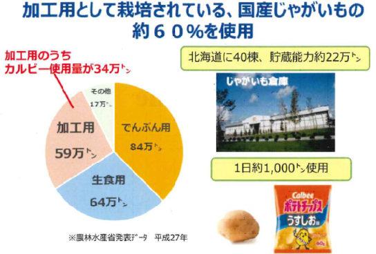 日本のジャガイモの約16%使用