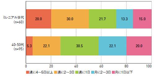 20~30代(ミレニアル世代)の利用者の半数以上が「週に2~3日」利用しているミニスーパー