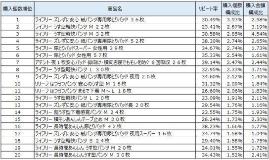大人用オムツ 2018年5月~7月ランキング(購入個数順)