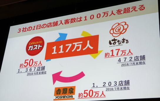 3社の1日の入店者は117万人