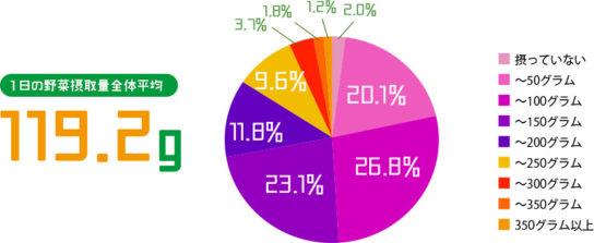 日本全国の1日の平均野菜摂取量