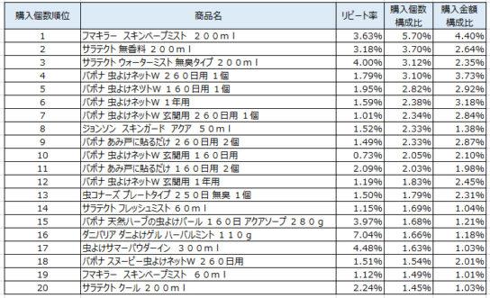 虫よけ剤・虫よけ器 2018年5月~7月ランキング(購入個数順)