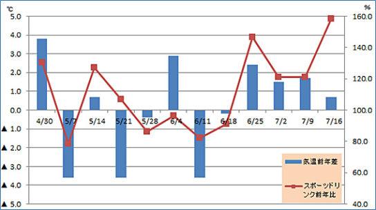 最高気温前年差とスポーツドリンク売上の前年比の推移