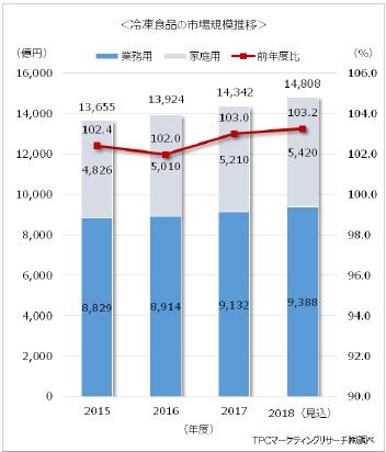 業務用冷凍食品の市場規模