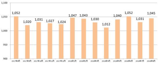 パート・アルバイト 全国・全職種平均時給推移