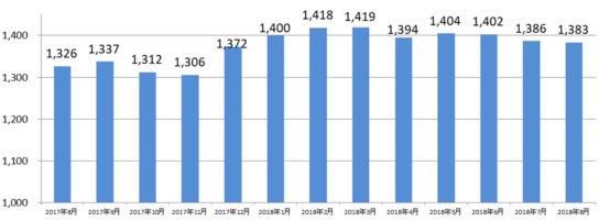 派遣 全国・全職種平均時給推移