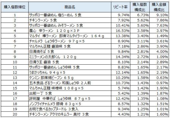 インスタント袋麺 2018年6月~8月ランキング(購入個数順)