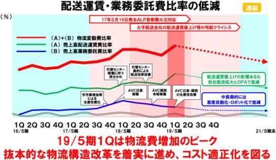 配送運賃比率の推移