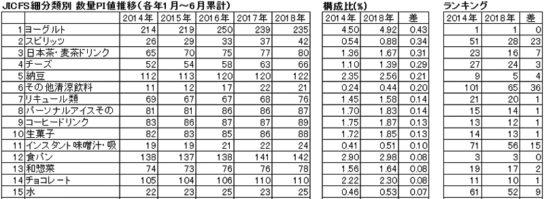 2014年~2018年のJICFS細分類別数量PI値の推移・上位15品目