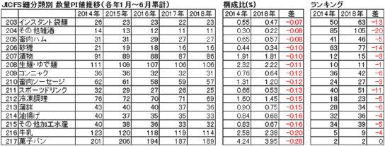 2014年~2018年のJICFS細分類別数量PI値の推移・下位15品目