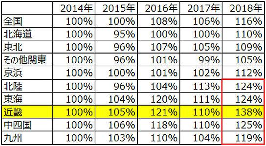 納豆エリア別金額PI指数の年次推移