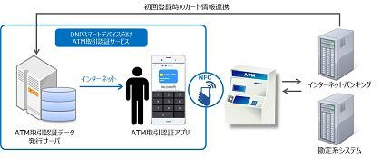 DNPスマートデバイス向けATM取引認証サービス