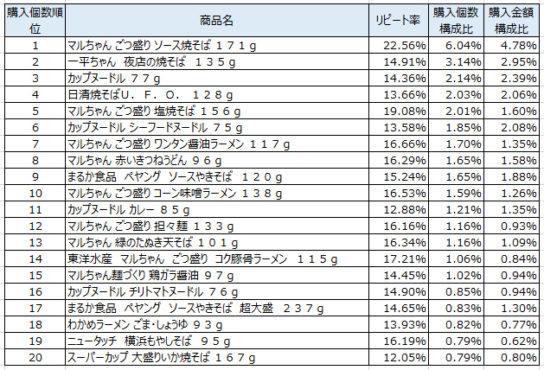 カップ麺 2018年6月~8月ランキング(購入個数順)