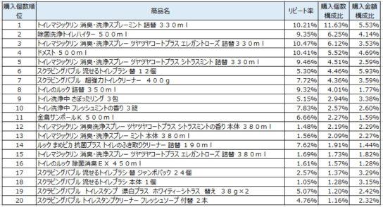 トイレ用洗剤 2018年6月~8月ランキング(購入個数順)
