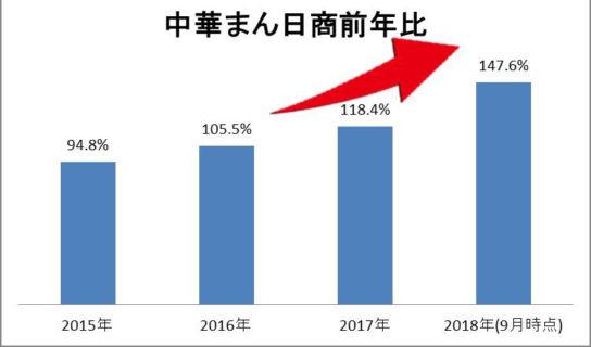 売上前年比約50%増で好調に推移