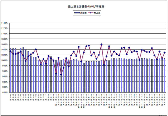 売上高と店舗数の伸び率の推移