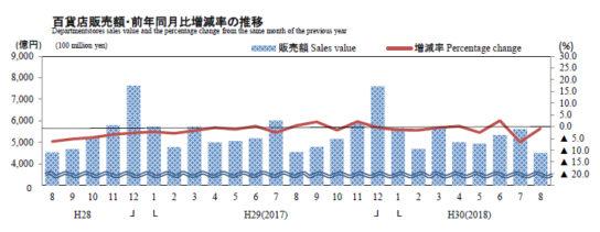 百貨店販売額・前年同月比増減率の推移