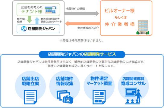 店舗開発ジャパンのサービス概要