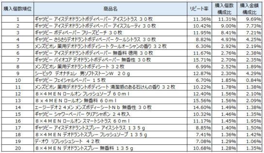 男性用制汗防臭剤 2018年7月~9月ランキング(購入個数順)