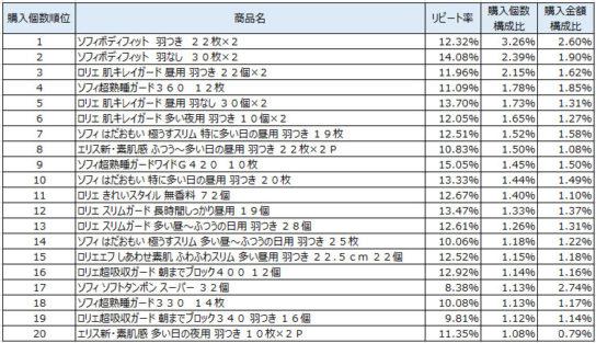 生理用品 2018年7月~9月ランキング(購入個数順)