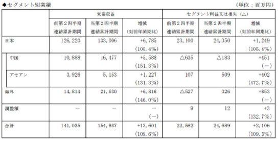 20181011aeonmall 544x276 - イオンモール/3~8月、既存モール好調で営業利益9%増