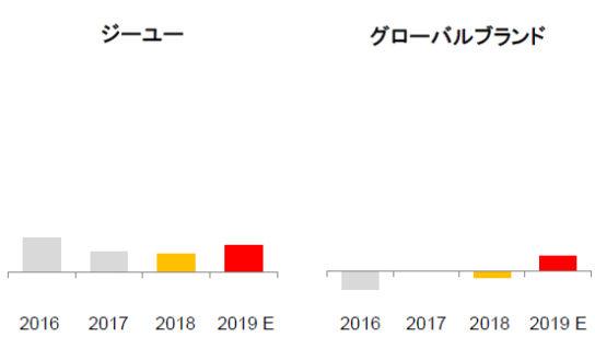 2019年8月期 セグメント別 営業利益のトレンド(イメージ)