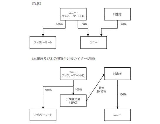 ユニー・ファミマHDがドンキHD株式20%取得