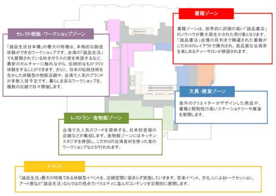 「誠品生活日本橋」配置図