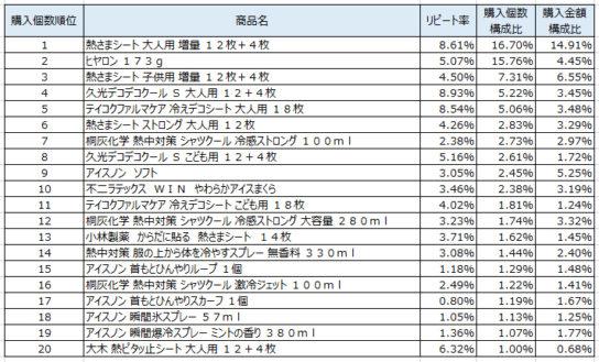 熱冷却用品 2018年7月~9月ランキング(購入個数順)