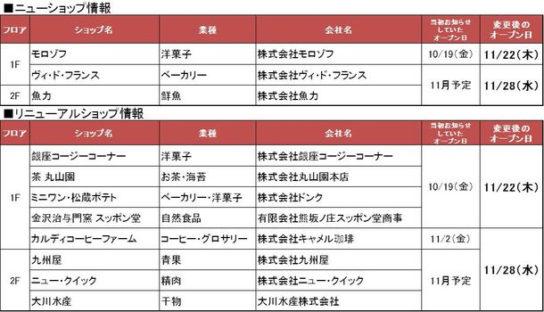 「アトレ松戸」リニューアルオープン日を変更