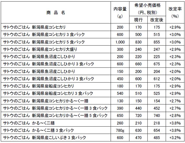 サトウ食品/「サトウのごはん」新潟県産米利用商品を値上げ