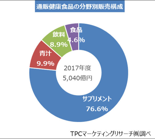 サプリメントが構成比76.6%の3,861億円で最大