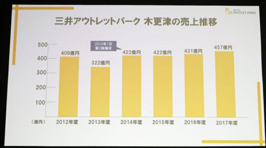 三井アウトレットパーク木更津の売り上げ推移