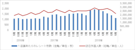 訪日外国人数とインバウンド消費購買件数の推移