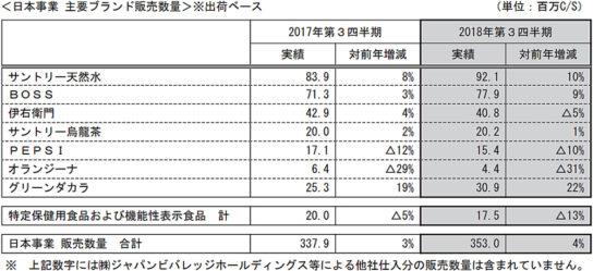 日本事業の主要ブランド販売数量